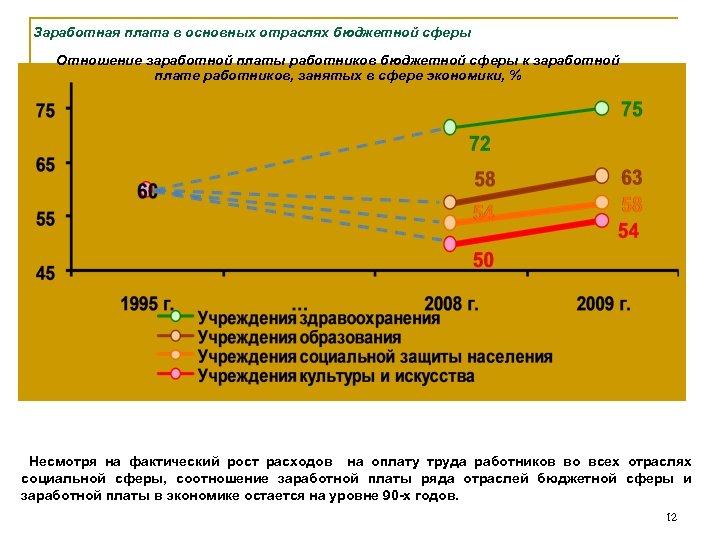 Заработная плата в основных отраслях бюджетной сферы Отношение заработной платы работников бюджетной сферы к