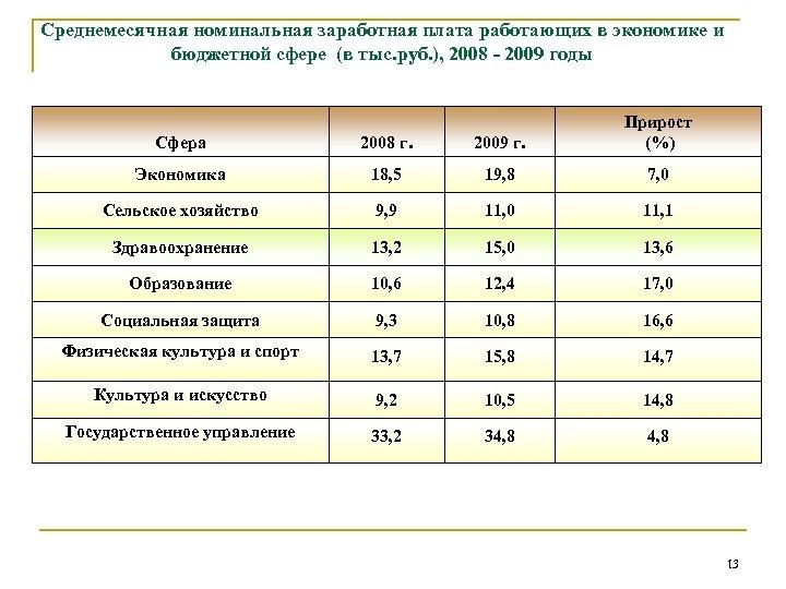 Среднемесячная номинальная заработная плата работающих в экономике и бюджетной сфере (в тыс. руб. ),