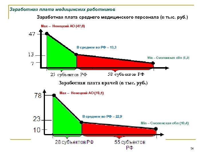 Заработная плата медицинских работников Заработная плата среднего медицинского персонала (в тыс. руб. ) Max