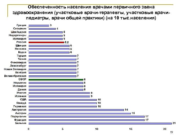 Обеспеченность населения врачами первичного звена здравоохранения (участковые врачи-терапевты, участковые врачипедиатры, врачи общей практики) (на