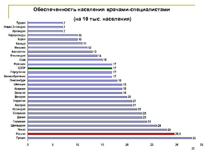 Обеспеченность населения врачами-специалистами (на 10 тыс. населения) 20