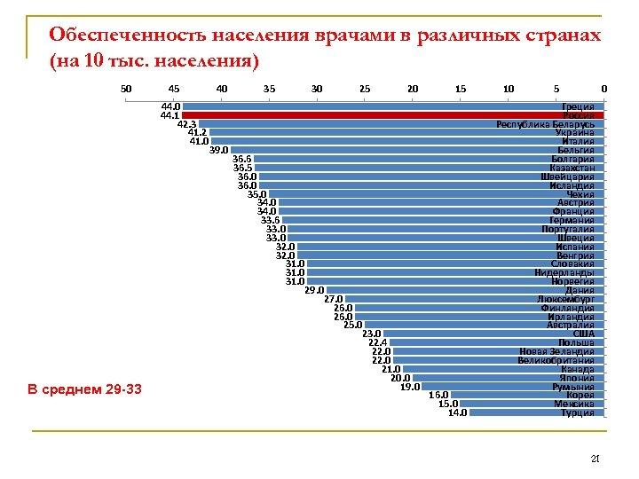 Обеспеченность населения врачами в различных странах (на 10 тыс. населения) 50 45 44. 0
