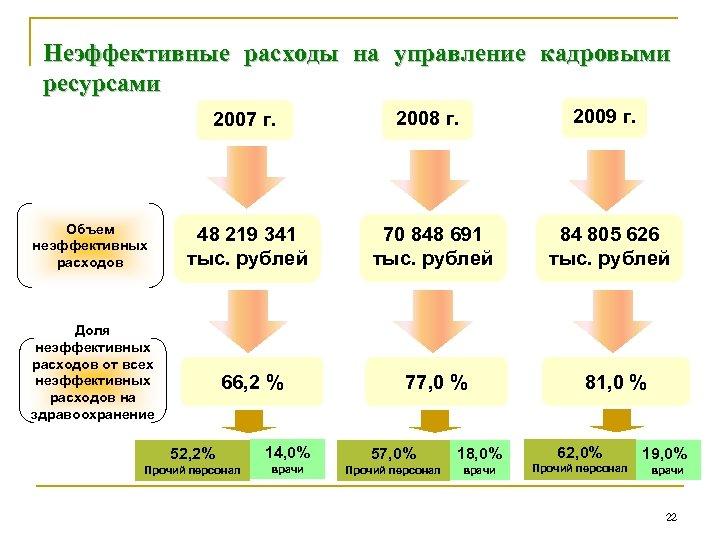 Неэффективные расходы на управление кадровыми ресурсами 2007 г. Объем неэффективных расходов 2008 г. 2009