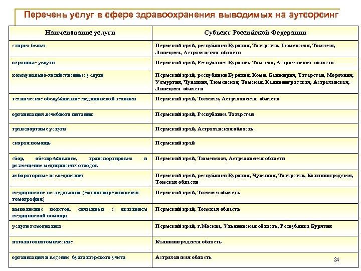 Перечень услуг в сфере здравоохранения выводимых на аутсорсинг Наименование услуги Субъект Российской Федерации