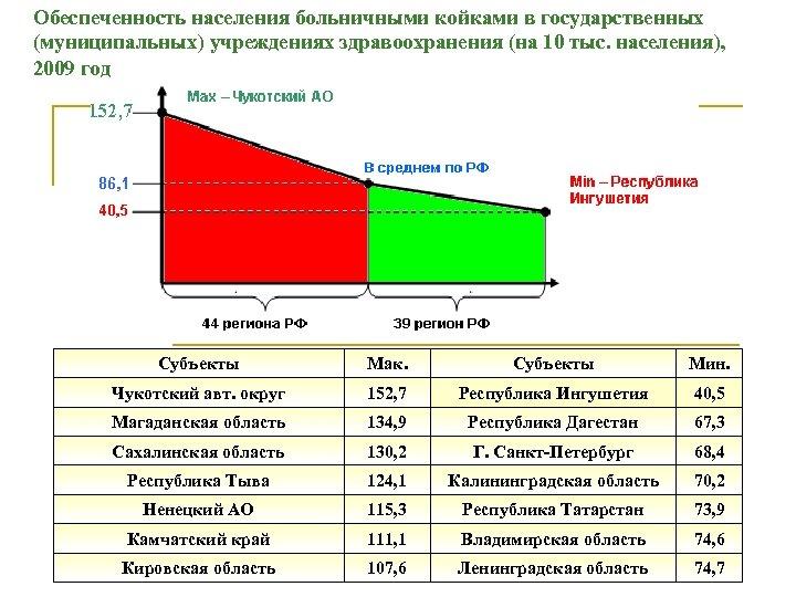 Обеспеченность населения больничными койками в государственных (муниципальных) учреждениях здравоохранения (на 10 тыс. населения), 2009