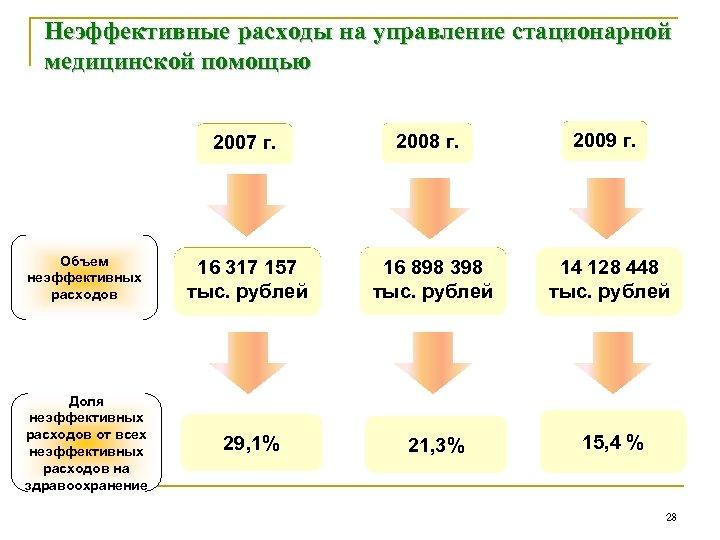 Неэффективные расходы на управление стационарной медицинской помощью 2007 г. Объем неэффективных расходов Доля неэффективных