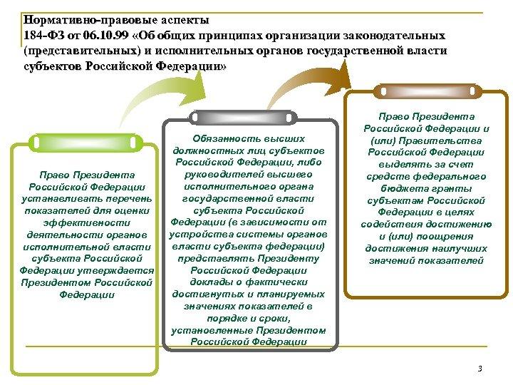 Нормативно-правовые аспекты 184 -ФЗ от 06. 10. 99 «Об общих принципах организации законодательных (представительных)