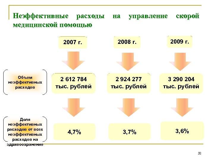 Неэффективные расходы на управление скорой медицинской помощью 2007 г. 2008 г. 2009 г. Объем
