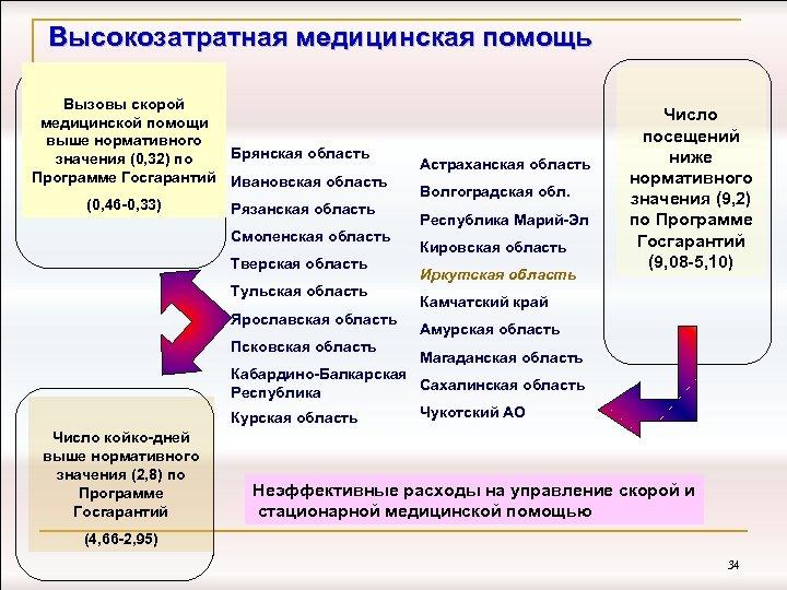 Высокозатратная медицинская помощь Вызовы скорой медицинской помощи выше нормативного Брянская область значения (0, 32)