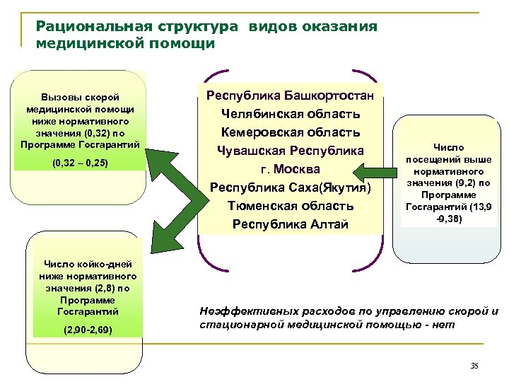 Рациональная структура видов оказания медицинской помощи Вызовы скорой медицинской помощи ниже нормативного значения (0,
