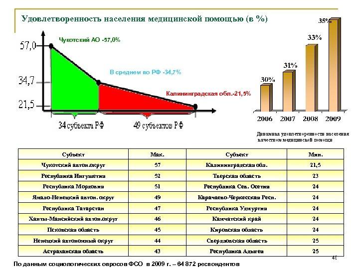 Удовлетворенность населения медицинской помощью (в %) Чукотский АО -57, 0% В среднем по РФ