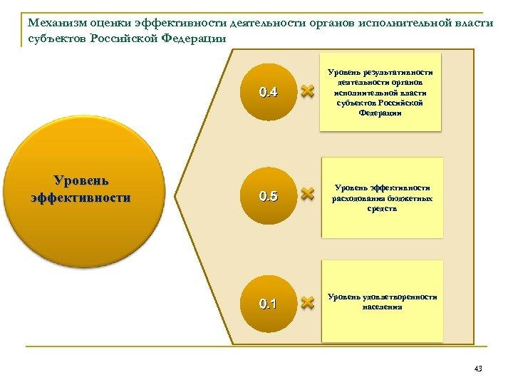 Механизм оценки эффективности деятельности органов исполнительной власти субъектов Российской Федерации 0. 4 Уровень эффективности
