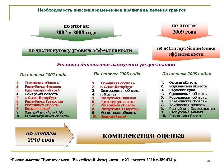 Необходимость внесения изменений в правила выделения грантов по итогам 2009 года по итогам 2007