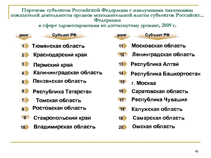 Перечень субъектов Российской Федерации с наилучшими значениями показателей деятельности органов исполнительной власти субъектов Российской
