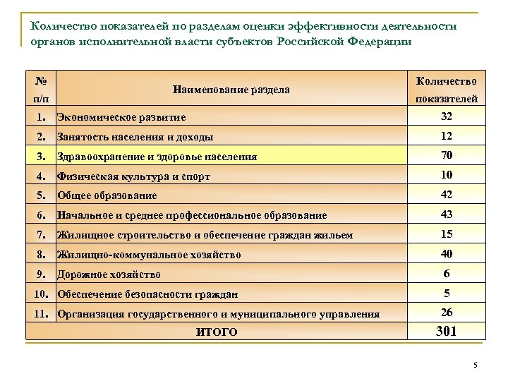 Количество показателей по разделам оценки эффективности деятельности органов исполнительной власти субъектов Российской Федерации №