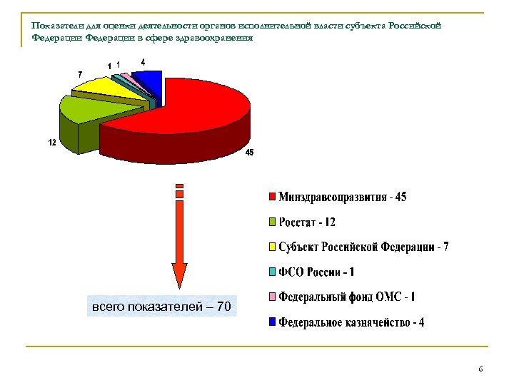 Показатели для оценки деятельности органов исполнительной власти субъекта Российской Федерации в сфере здравоохранения всего