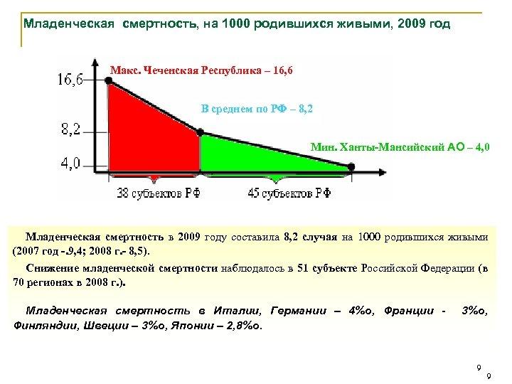 Младенческая смертность, на 1000 родившихся живыми, 2009 год Макс. Чеченская Республика – 16, 6
