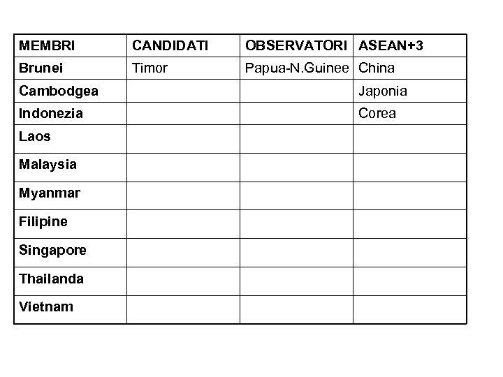 MEMBRI CANDIDATI OBSERVATORI ASEAN+3 Brunei Timor Papua-N. Guinee China Cambodgea Japonia Indonezia Corea Laos