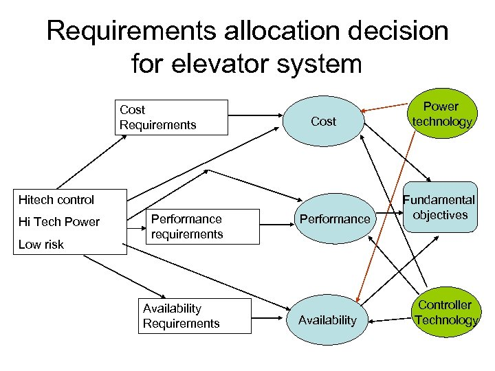 Requirements allocation decision for elevator system Cost Requirements Cost Hitech control Hi Tech Power
