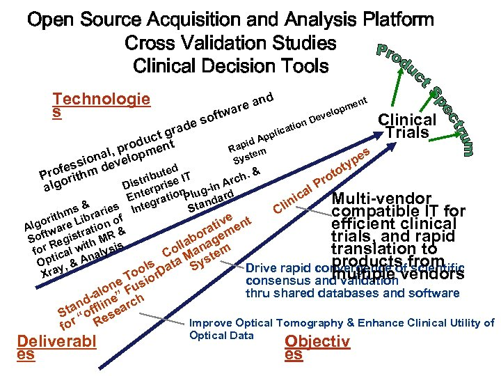 Open Source Acquisition and Analysis Platform Cross Validation Studies Clinical Decision Tools Technologie s