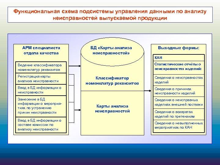 Функциональная схема подсистемы управления данными по анализу неисправностей выпускаемой продукции АРМ специалиста отдела качества