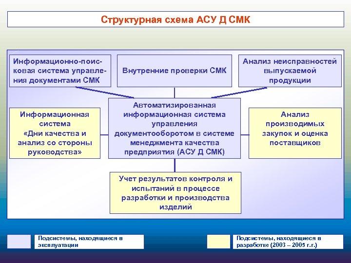 Структурная схема АСУ Д СМК Информационно-поисковая система управления документами СМК Информационная система «Дни качества