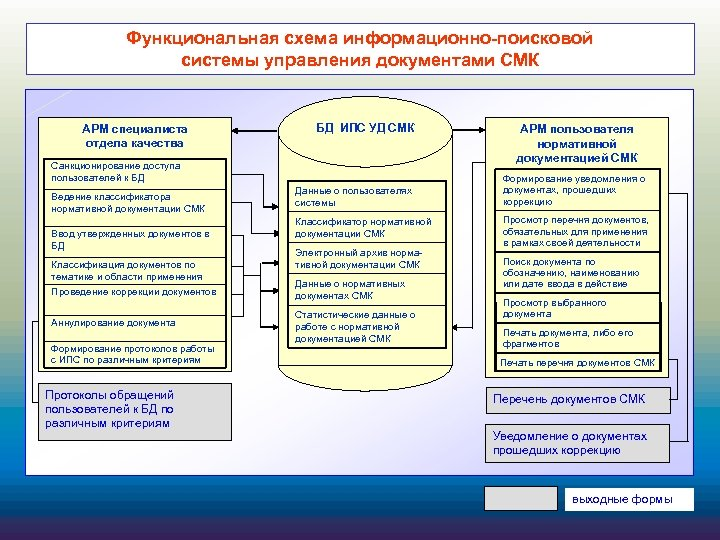 Функциональная схема информационно-поисковой системы управления документами СМК АРМ специалиста отдела качества БД ИПС УД