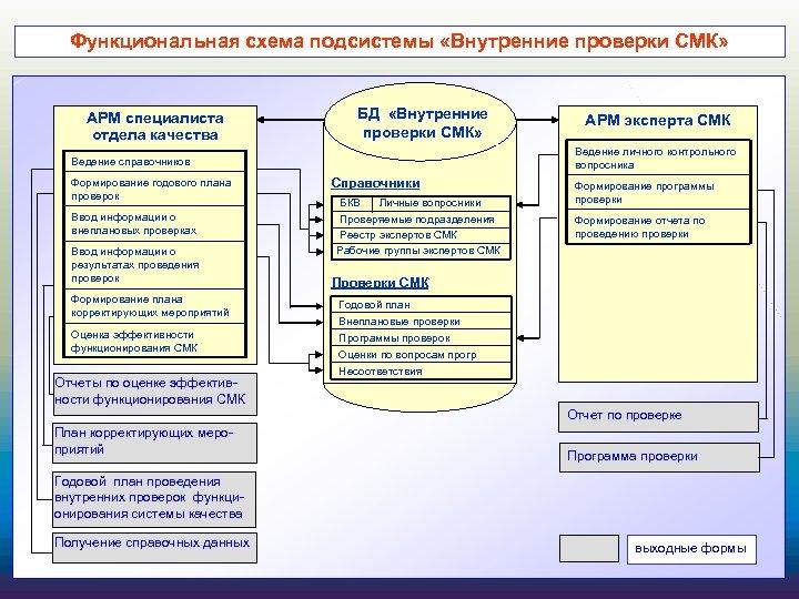 Функциональная схема подсистемы «Внутренние проверки СМК» БД «Внутренние проверки СМК» АРМ специалиста отдела качества