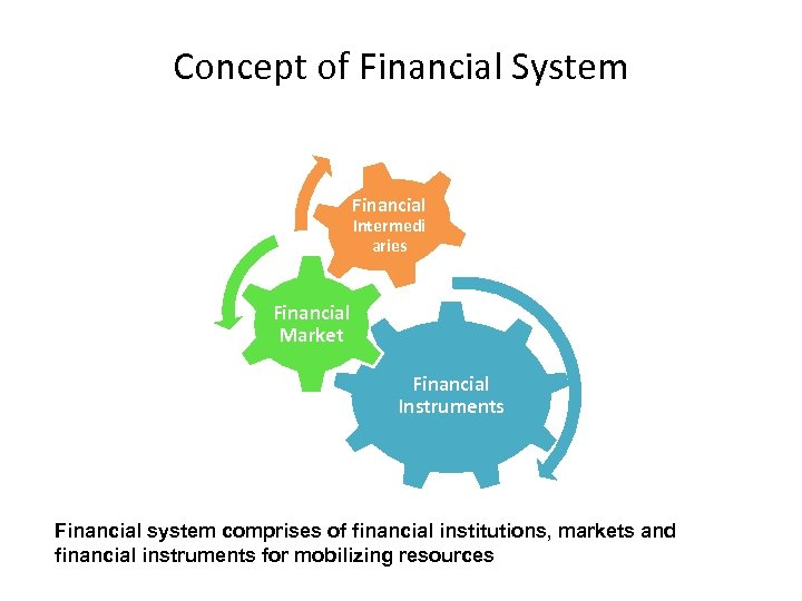 Concept of Financial System Financial Intermedi aries Financial Market Financial Instruments Financial system comprises