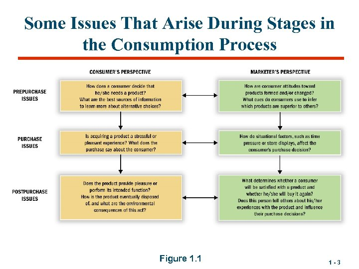 Some Issues That Arise During Stages in the Consumption Process Figure 1. 1 1