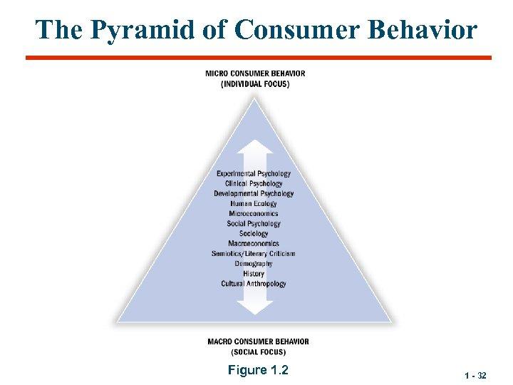 The Pyramid of Consumer Behavior Figure 1. 2 1 - 32