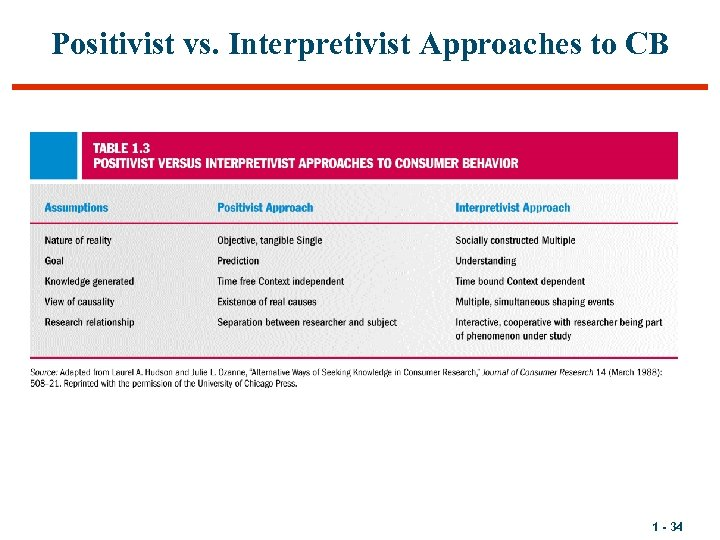 Positivist vs. Interpretivist Approaches to CB 1 - 34