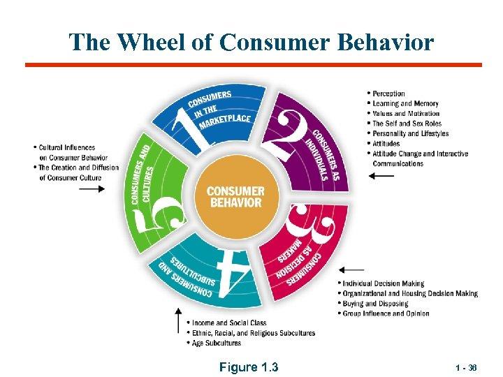 The Wheel of Consumer Behavior Figure 1. 3 1 - 36