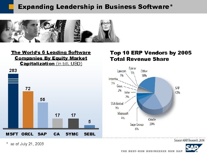 Expanding Leadership in Business Software* The World's 6 Leading Software Companies By Equity Market