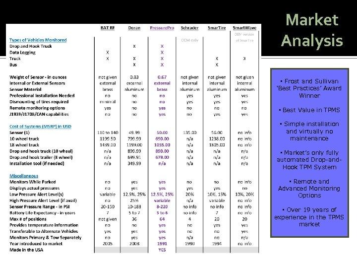 Market Analysis • Frost and Sullivan 'Best Practices' Award Winner • Best Value in