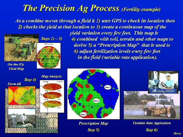 The Precision Ag Process (Fertility example) As a combine moves through a field it