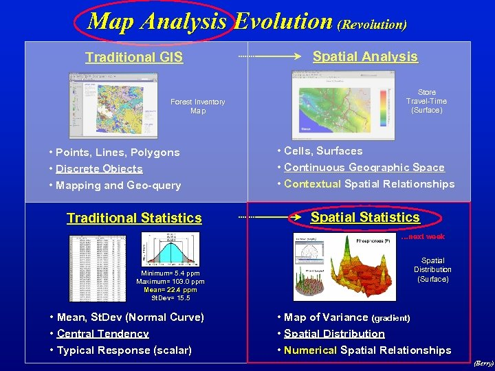 Map Analysis Evolution (Revolution) Traditional GIS Forest Inventory Map • Points, Lines, Polygons •