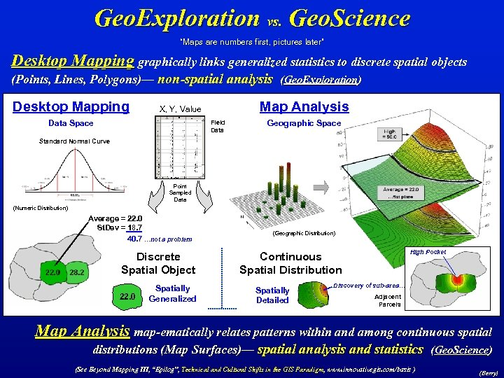"""Geo. Exploration vs. Geo. Science """"Maps are numbers first, pictures later"""" Desktop Mapping graphically"""