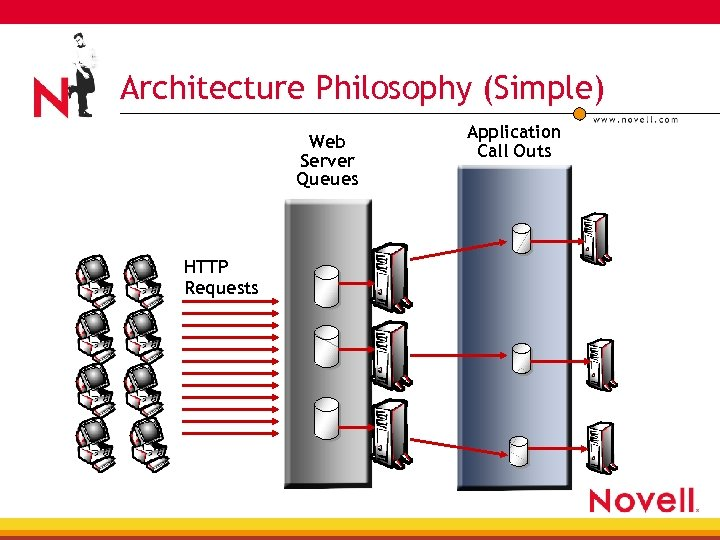 Architecture Philosophy (Simple) Web Server Queues HTTP Requests Application Call Outs