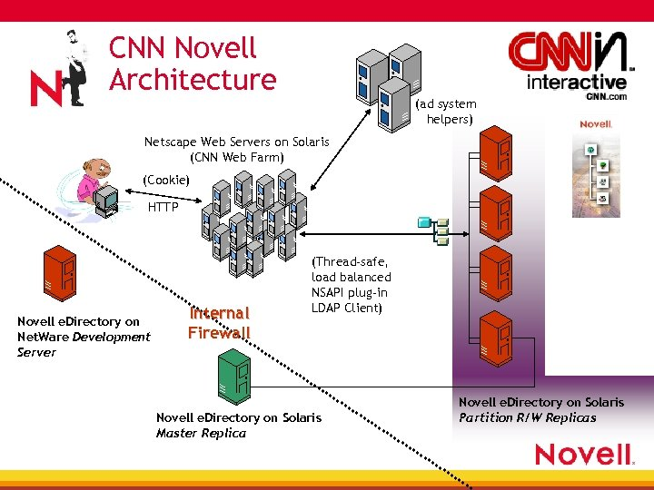 CNN Novell Architecture (ad system helpers) Netscape Web Servers on Solaris (CNN Web Farm)