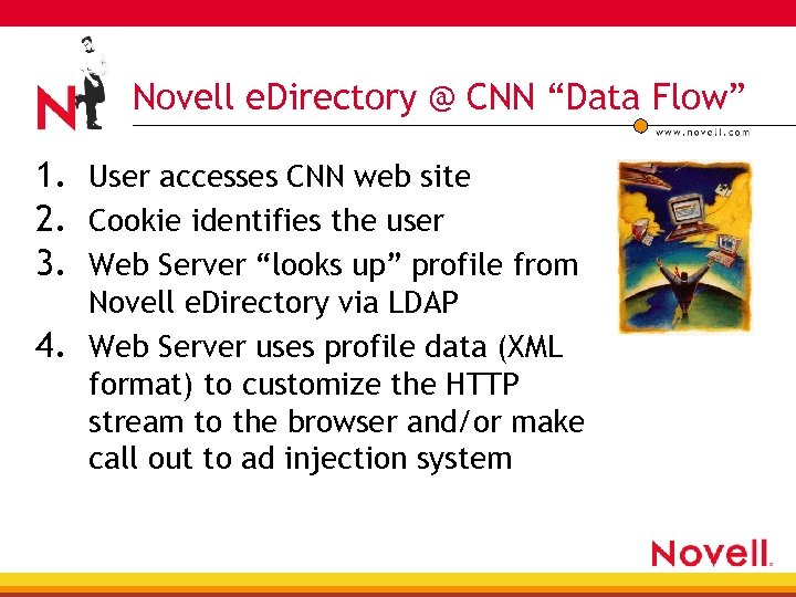"Novell e. Directory @ CNN ""Data Flow"" 1. User accesses CNN web site 2."