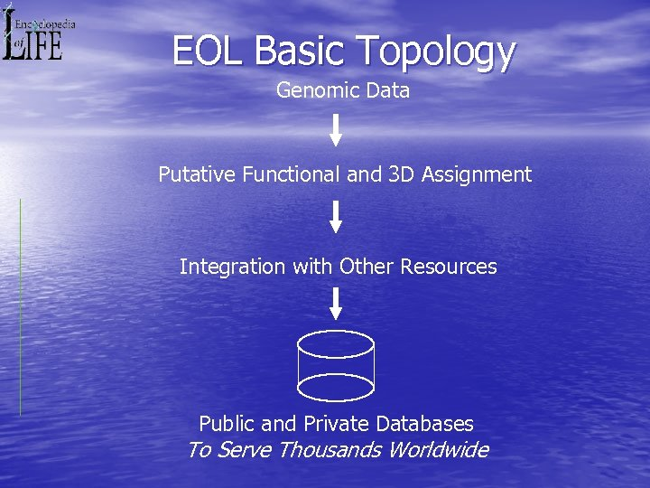 EOL Basic Topology Genomic Data Putative Functional and 3 D Assignment Integration with Other