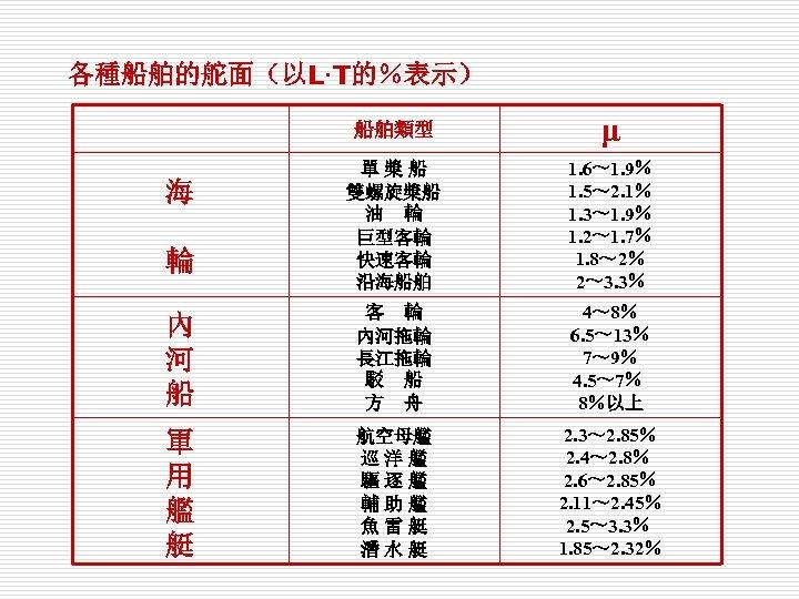各種船舶的舵面(以L·T的%表示) 船舶類型 μ 單槳船 雙螺旋槳船 油 輪 巨型客輪 快速客輪 沿海船舶 1. 6~ 1. 9%