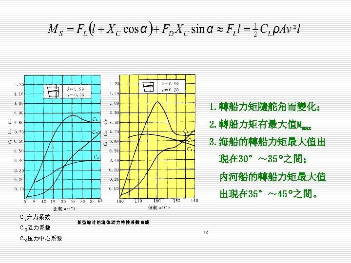 1. 轉船力矩隨舵角而變化; 2. 轉船力矩有最大值Mmax 3. 海船的轉船力矩最大值出 現在 30°~ 35°之間;  内河船的轉船力矩最大值 出現在 35°~ 45°之間。 CL升力系数