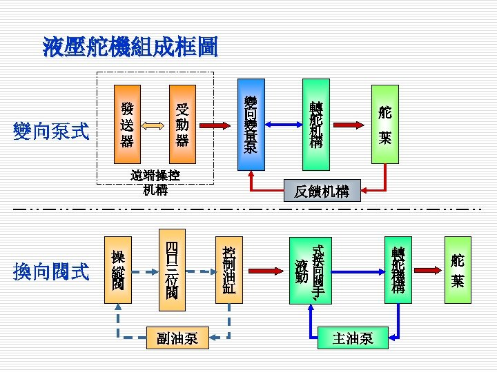 液壓舵機組成框圖 變向泵式 發 送 器 變 向 變 量 泵 受 動 器 遠端操控