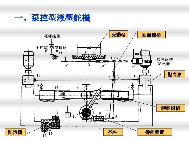 一、泵控型液壓舵機 受動器 回饋機構 變向泵 轉舵機構 防浪閥 舵柱 儲能彈簧