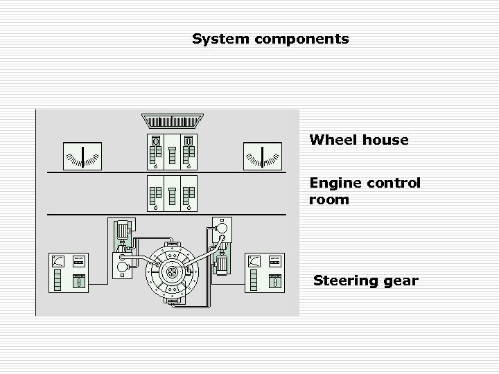 System components Wheel house Engine control room Steering gear