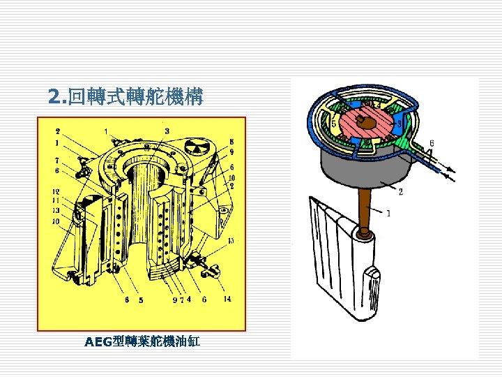 2. 回轉式轉舵機構 AEG型轉葉舵機油缸