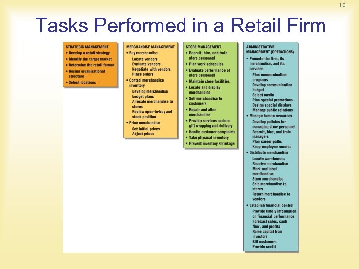 10 Tasks Performed in a Retail Firm