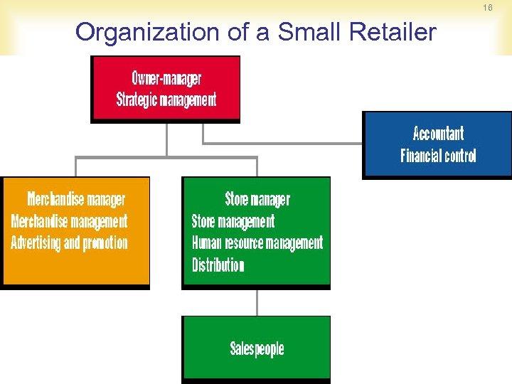 16 Organization of a Small Retailer